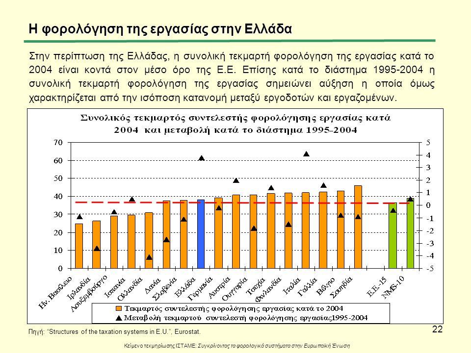 """22 Η φορολόγηση της εργασίας στην Ελλάδα Πηγή: """"Structures of the taxation systems in E.U."""", Eurostat. Κείμενο τεκμηρίωσης ΙΣΤΑΜΕ: Συγκρίνοντας τα φορ"""