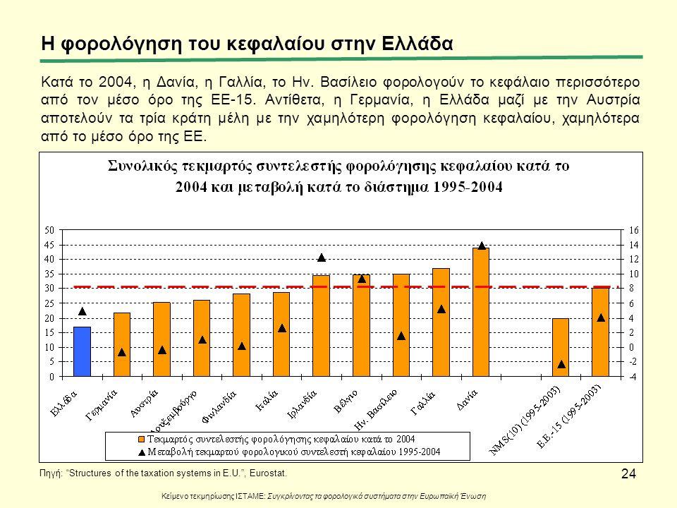 24 Κατά το 2004, η Δανία, η Γαλλία, το Ην. Βασίλειο φορολογούν το κεφάλαιο περισσότερο από τον μέσο όρο της ΕΕ-15. Αντίθετα, η Γερμανία, η Ελλάδα μαζί