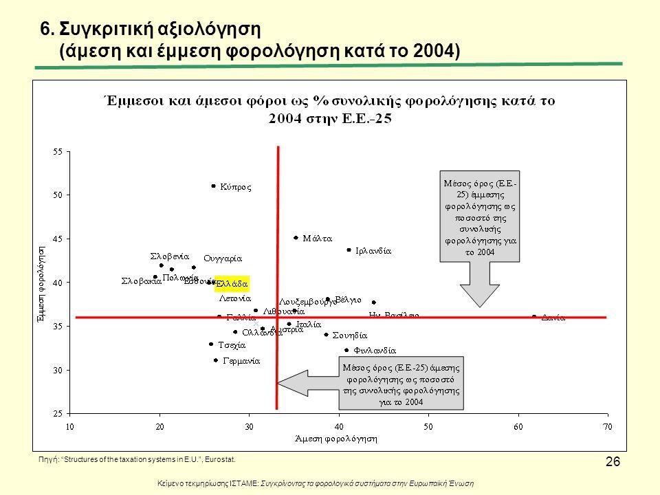 """26 6.Συγκριτική αξιολόγηση (άμεση και έμμεση φορολόγηση κατά το 2004) Πηγή: """"Structures of the taxation systems in E.U."""", Eurostat. Κείμενο τεκμηρίωση"""