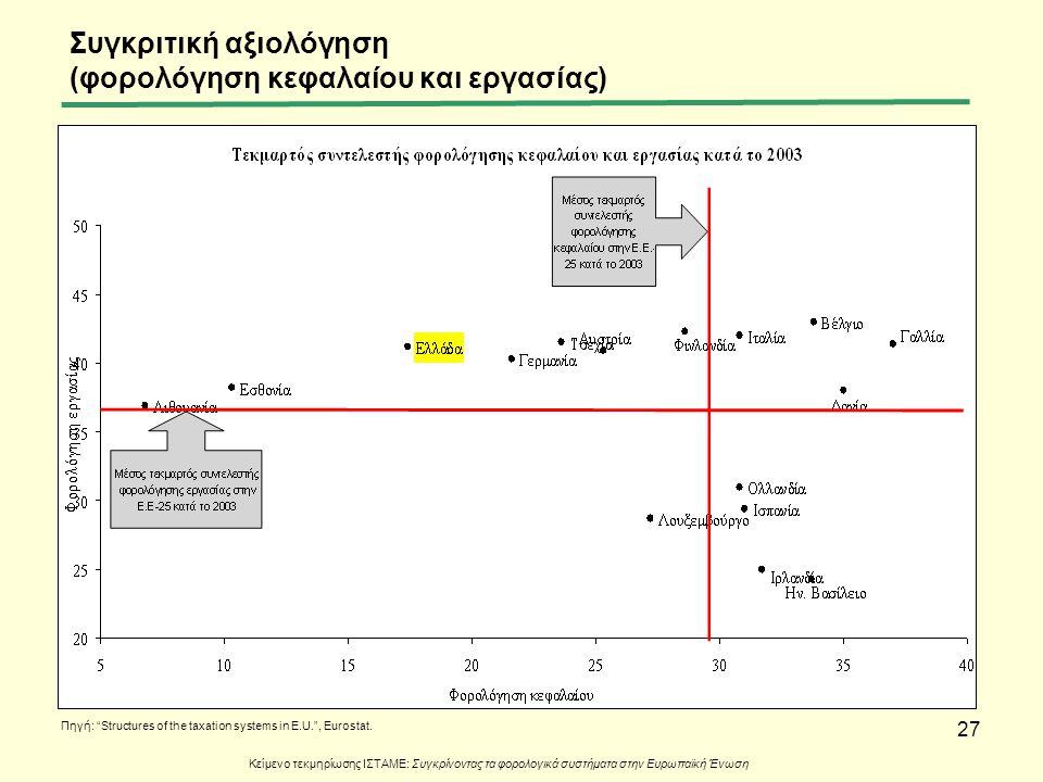 """27 Συγκριτική αξιολόγηση (φορολόγηση κεφαλαίου και εργασίας) Πηγή: """"Structures of the taxation systems in E.U."""", Eurostat. Κείμενο τεκμηρίωσης ΙΣΤΑΜΕ:"""