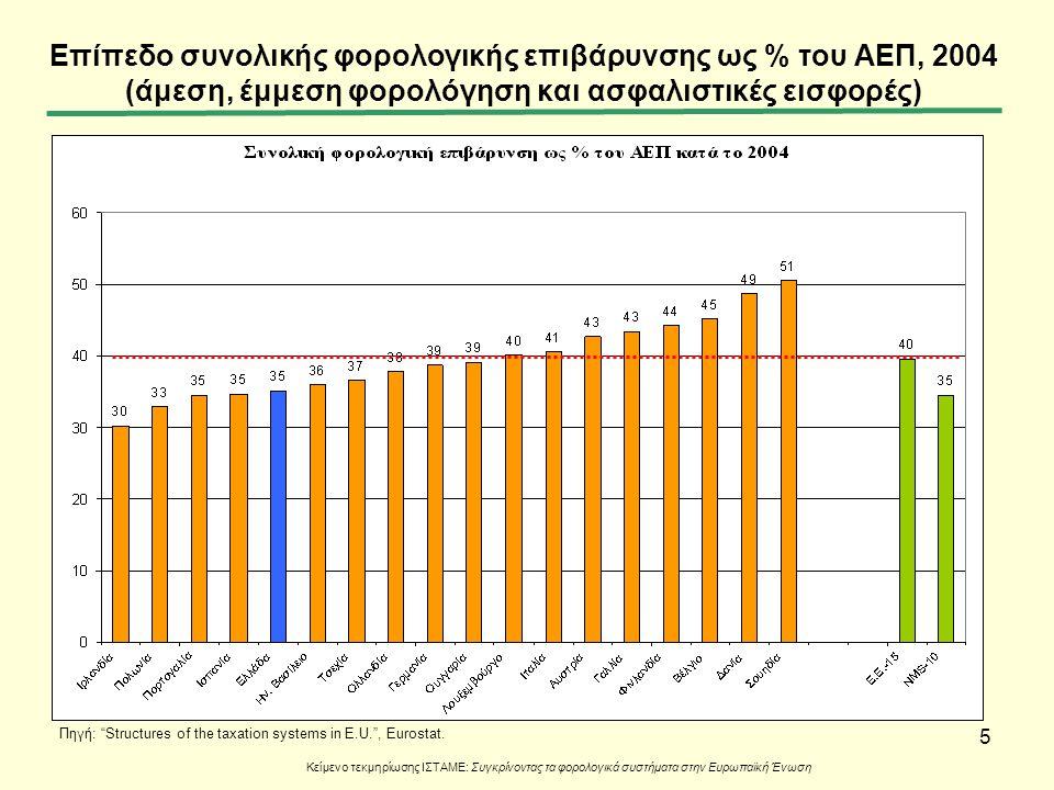 5 Επίπεδο συνολικής φορολογικής επιβάρυνσης ως % του ΑΕΠ, 2004 (άμεση, έμμεση φορολόγηση και ασφαλιστικές εισφορές) Κείμενο τεκμηρίωσης ΙΣΤΑΜΕ: Συγκρί