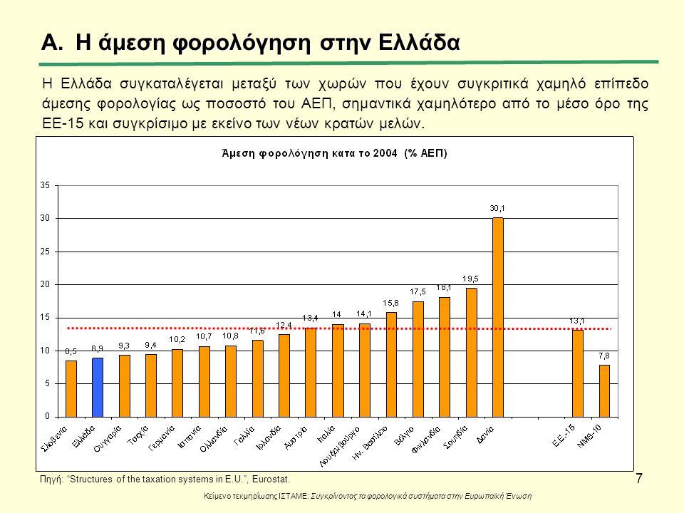 7 A.Η άμεση φορολόγηση στην Ελλάδα Η Ελλάδα συγκαταλέγεται μεταξύ των χωρών που έχουν συγκριτικά χαμηλό επίπεδο άμεσης φορολογίας ως ποσοστό του ΑΕΠ,