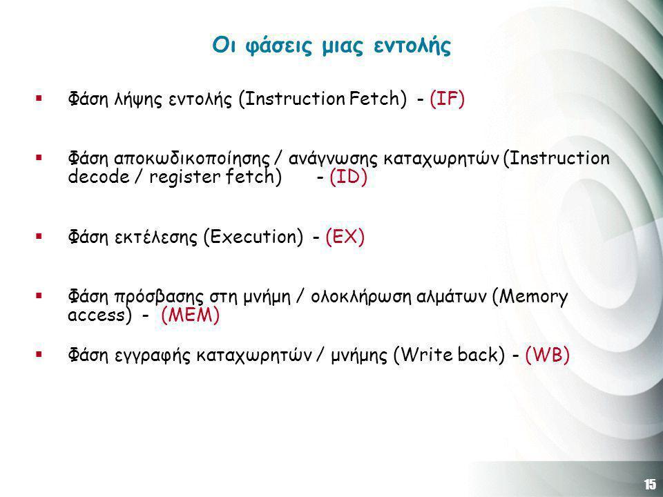 15 Οι φάσεις μιας εντολής  Φάση λήψης εντολής (Instruction Fetch) - (IF)  Φάση αποκωδικοποίησης / ανάγνωσης καταχωρητών (Instruction decode / register fetch) - (ID)  Φάση εκτέλεσης (Execution) - (EX)  Φάση πρόσβασης στη μνήμη / ολοκλήρωση αλμάτων (Memory access) - (MEM)  Φάση εγγραφής καταχωρητών / μνήμης (Write back) - (WB)