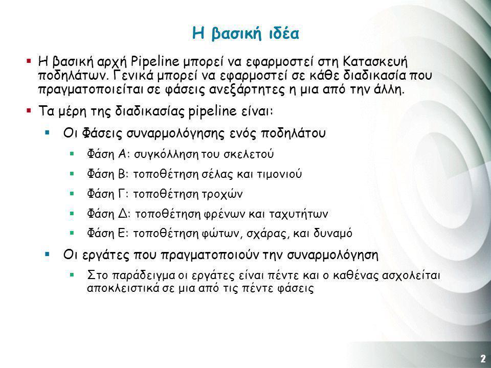 3 Η βασική ιδέα Χρόνος γεμίσματος της Pipeline
