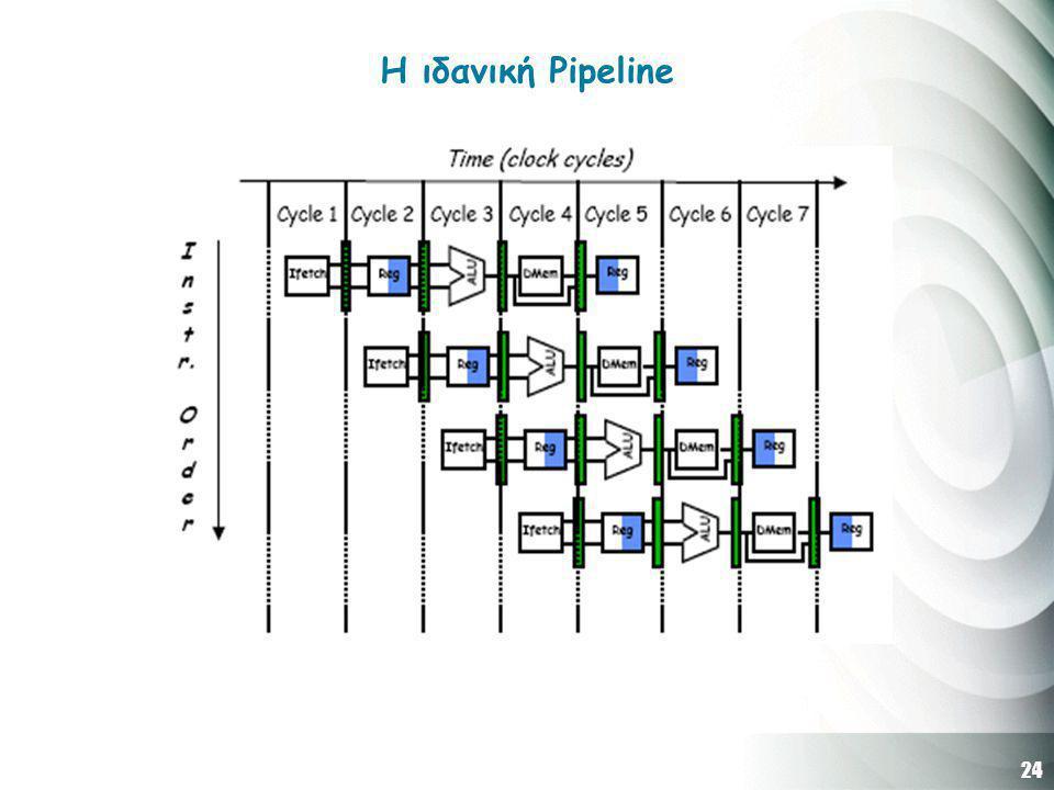 24 Η ιδανική Pipeline