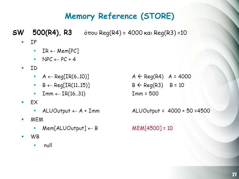 27 Memory Reference (STORE) SW 500(R4), R3 όπου Reg(R4) = 4000 και Reg(R3) =10  IF  IR  Mem[PC]  NPC  PC + 4  ID  A  Reg[IR(6..10)] Α  Reg(R4) A = 4000  B  Reg[IR(11..15)] B  Reg(R3) B = 10  Imm  IR(16..31) Imm = 500  EX  ALUOutput  A + Imm ALUOutput = 4000 + 50 =4500  MEM  Mem[ALUOutput]  B MEM[4500] = 10  WB  null