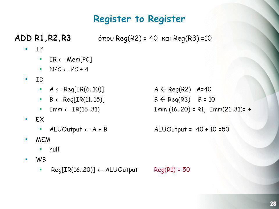 28 Register to Register ADD R1,R2,R3 όπου Reg(R2) = 40 και Reg(R3) =10  IF  IR  Mem[PC]  NPC  PC + 4  ID  A  Reg[IR(6..10)] Α  Reg(R2) A=40  B  Reg[IR(11..15)] B  Reg(R3) B = 10  Imm  IR(16..31) Imm (16..20) = R1, Imm(21..31)= +  EX  ALUOutput  A + B ALUOutput = 40 + 10 =50  MEM  null  WB  Reg[IR(16..20)]  ALUOutput Reg(R1) = 50