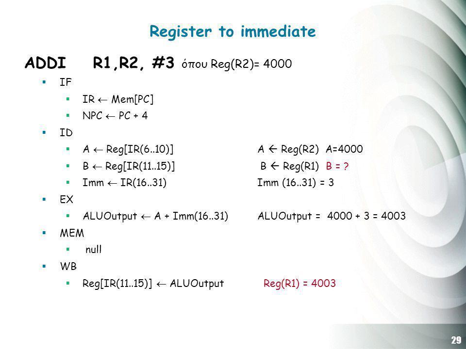 29 Register to immediate ADDΙ R1,R2, #3 όπου Reg(R2)= 4000  IF  IR  Mem[PC]  NPC  PC + 4  ID  A  Reg[IR(6..10)] Α  Reg(R2) A=4000  B  Reg[IR(11..15)] B  Reg(R1) B = .