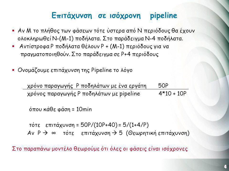5 Επιτάχυνση σε μη ισόχρονη pipeline Διάρκεια φάσεων Φάση Α: 10min Φάση Β: 9min Φάση Γ: 7min Φάση Δ: 10min Φάση Ε: 12min Σύνολο έργου 48 min Aν F= 12 ( Ο χρόνος φάσης του αργότερου εργάτη) τότε Επιτάχυνση = (48P) / (12P +4*12) = 4 / (1+4/P) Αν P  ∞ τότε P  4 (Θεωρητική επιτάχυνση)