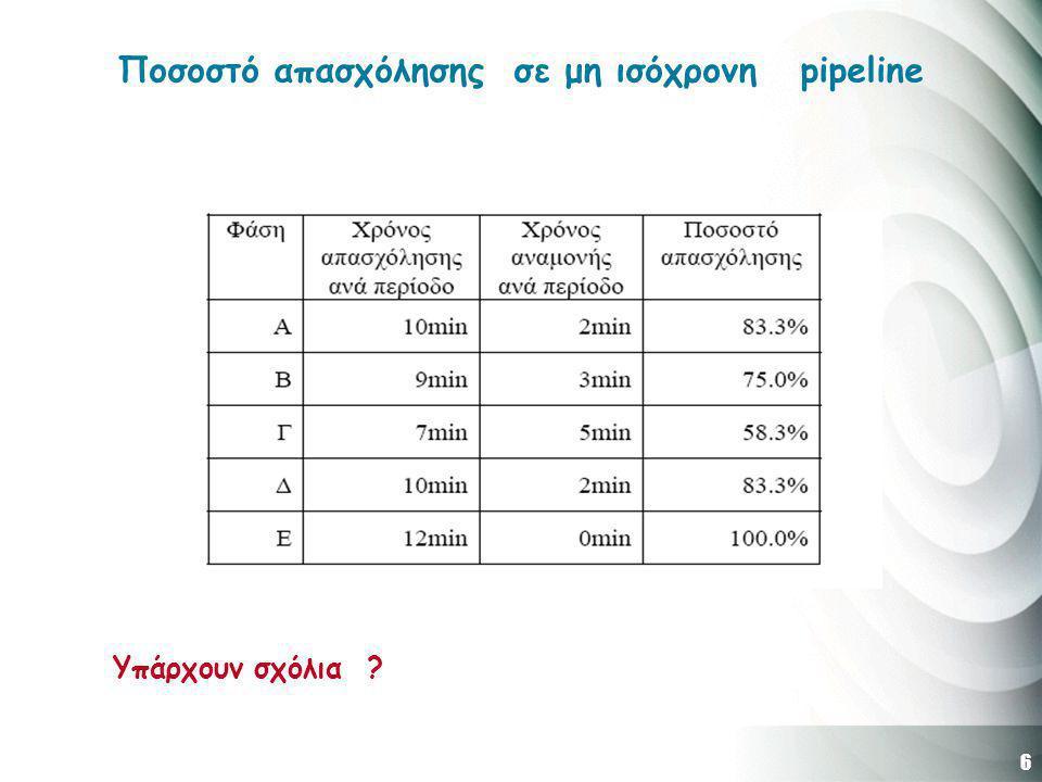 7 Συμπεράσματα  Σκοπός της τεχνικής pipelining είναι η επιτάχυνση της εκτέλεσης μιας διαδικασίας με τον τεμαχισμό της σε επί μέρους φάσεις οι οποίες μπορούν να εκτελούνται ταυτόχρονα για ξεχωριστές διαδικασίες  Η επιτάχυνση που επιτυγχάνεται δεν είναι μόνο συνάρτηση του αριθμού των φάσεων αλλά και της εξισορρόπησης μεταξύ των χρόνων εκτέλεσης των διαφόρων φάσεων.