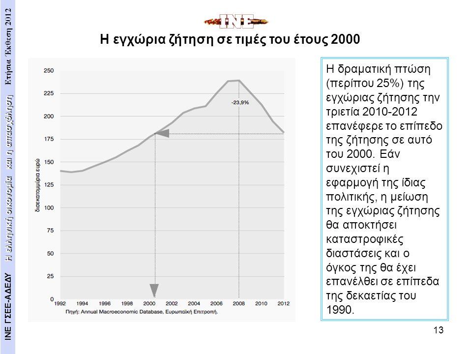 13 Η δραματική πτώση (περίπου 25%) της εγχώριας ζήτησης την τριετία 2010-2012 επανέφερε το επίπεδο της ζήτησης σε αυτό του 2000. Εάν συνεχιστεί η εφαρ