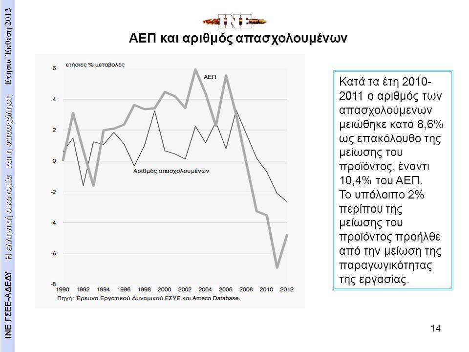 14 Κατά τα έτη 2010- 2011 ο αριθμός των απασχολούμενων μειώθηκε κατά 8,6% ως επακόλουθο της μείωσης του προϊόντος, έναντι 10,4% του ΑΕΠ. Το υπόλοιπο 2
