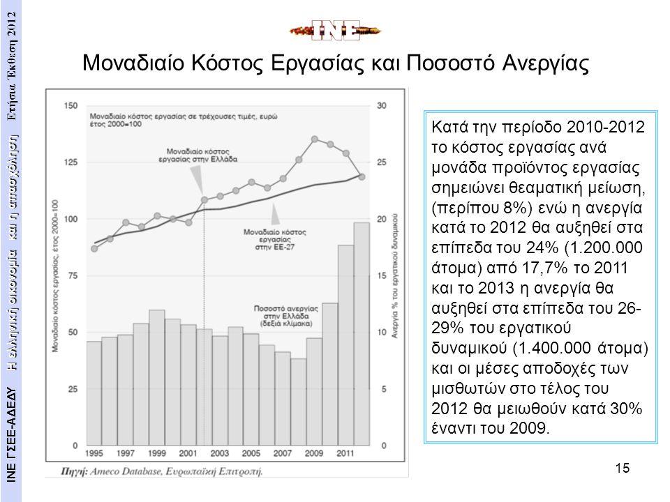 15 Μοναδιαίο Κόστος Εργασίας και Ποσοστό Ανεργίας Η ελληνική οικονομία και η απασχόληση ΙΝΕ ΓΣΕΕ-ΑΔΕΔΥ Η ελληνική οικονομία και η απασχόληση Ετήσια Έκ