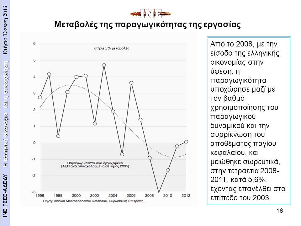 16 Από το 2008, με την είσοδο της ελληνικής οικονομίας στην ύφεση, η παραγωγικότητα υποχώρησε μαζί με τον βαθμό χρησιμοποίησης του παραγωγικού δυναμικ
