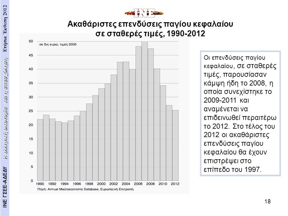 18 Οι επενδύσεις παγίου κεφαλαίου, σε σταθερές τιμές, παρουσίασαν κάμψη ήδη το 2008, η οποία συνεχίστηκε το 2009-2011 και αναμένεται να επιδεινωθεί πε