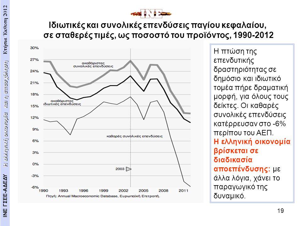 19 Η πτώση της επενδυτικής δραστηριότητας σε δημόσιο και ιδιωτικό τομέα πήρε δραματική μορφή, για όλους τους δείκτες. Οι καθαρές συνολικές επενδύσεις