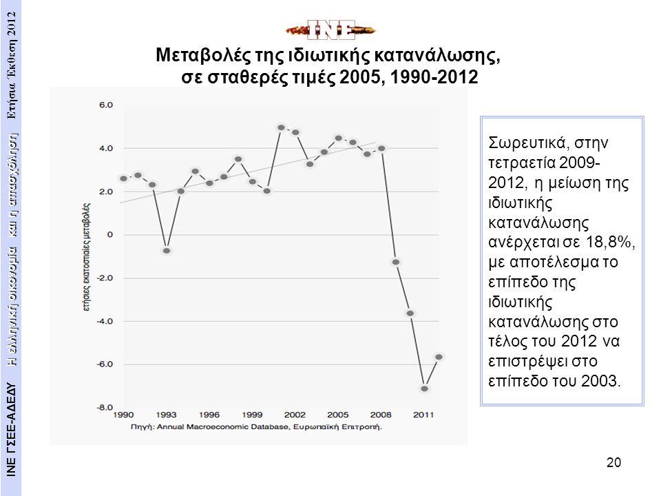 20 Σωρευτικά, στην τετραετία 2009- 2012, η μείωση της ιδιωτικής κατανάλωσης ανέρχεται σε 18,8%, με αποτέλεσμα το επίπεδο της ιδιωτικής κατανάλωσης στο