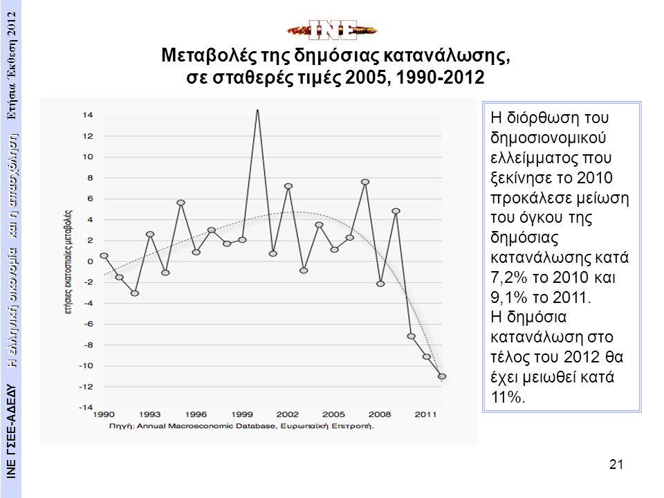 21 Η διόρθωση του δημοσιονομικού ελλείμματος που ξεκίνησε το 2010 προκάλεσε μείωση του όγκου της δημόσιας κατανάλωσης κατά 7,2% το 2010 και 9,1% το 20