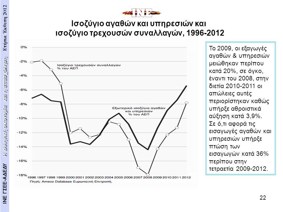 22 Το 2009, οι εξαγωγές αγαθών & υπηρεσιών μειώθηκαν περίπου κατά 20%, σε όγκο, έναντι του 2008, στην διετία 2010-2011 οι απώλειες αυτές περιορίστηκαν