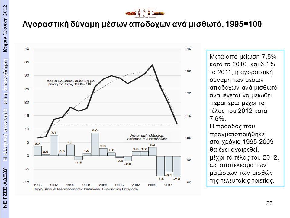 23 Μετά από μείωση 7,5% κατά το 2010, και 6,1% το 2011, η αγοραστική δύναμη των μέσων αποδοχών ανά μισθωτό αναμένεται να μειωθεί περαιτέρω μέχρι το τέ
