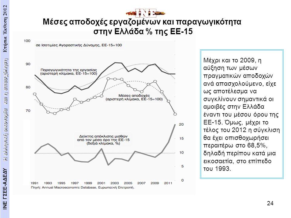 24 Μέχρι και το 2009, η αύξηση των μέσων πραγματικών αποδοχών ανά απασχολούμενο, είχε ως αποτέλεσμα να συγκλίνουν σημαντικά οι αμοιβές στην Ελλάδα ένα