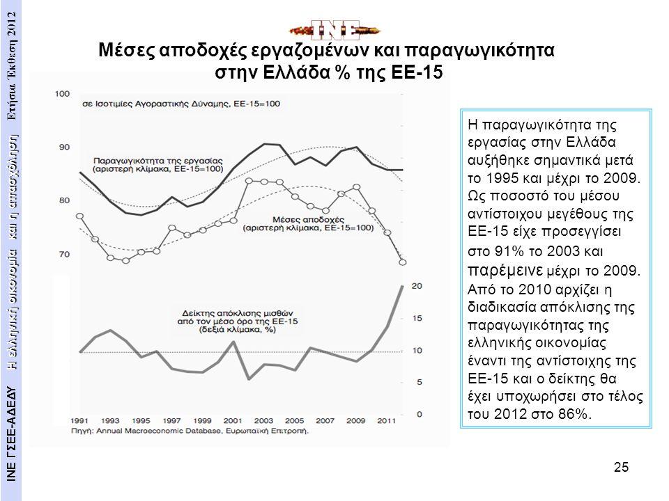 25 Η παραγωγικότητα της εργασίας στην Ελλάδα αυξήθηκε σημαντικά μετά το 1995 και μέχρι το 2009. Ως ποσοστό του μέσου αντίστοιχου μεγέθους της ΕΕ-15 εί