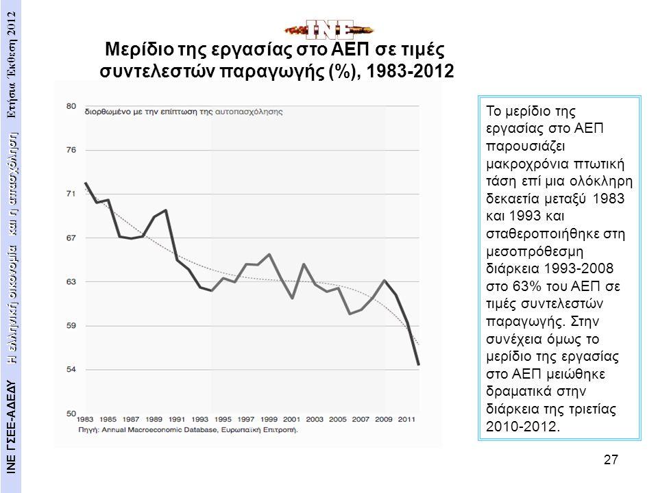 27 Το μερίδιο της εργασίας στο ΑΕΠ παρουσιάζει μακροχρόνια πτωτική τάση επί μια ολόκληρη δεκαετία μεταξύ 1983 και 1993 και σταθεροποιήθηκε στη μεσοπρό
