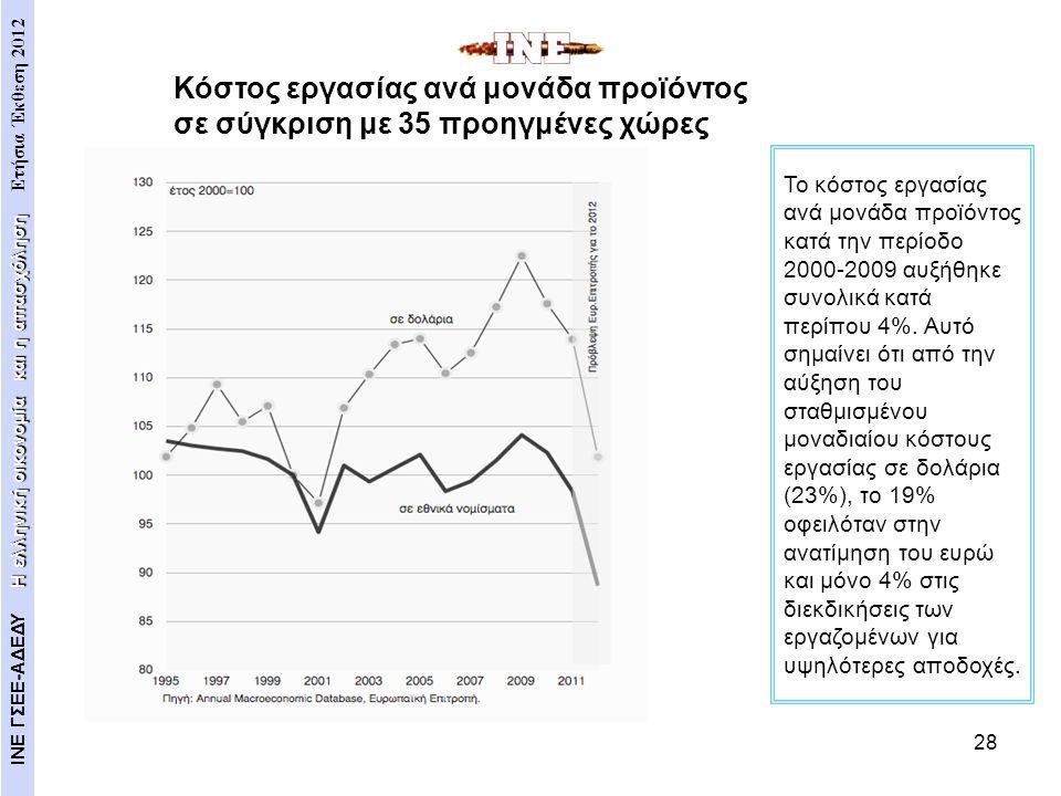 28 Το κόστος εργασίας ανά μονάδα προϊόντος κατά την περίοδο 2000-2009 αυξήθηκε συνολικά κατά περίπου 4%. Αυτό σημαίνει ότι από την αύξηση του σταθμισμ
