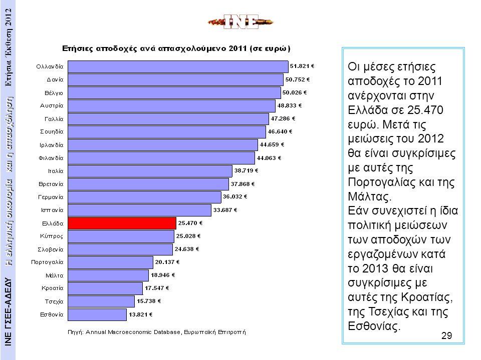 29 Οι μέσες ετήσιες αποδοχές το 2011 ανέρχονται στην Ελλάδα σε 25.470 ευρώ. Μετά τις μειώσεις του 2012 θα είναι συγκρίσιμες με αυτές της Πορτογαλίας κ