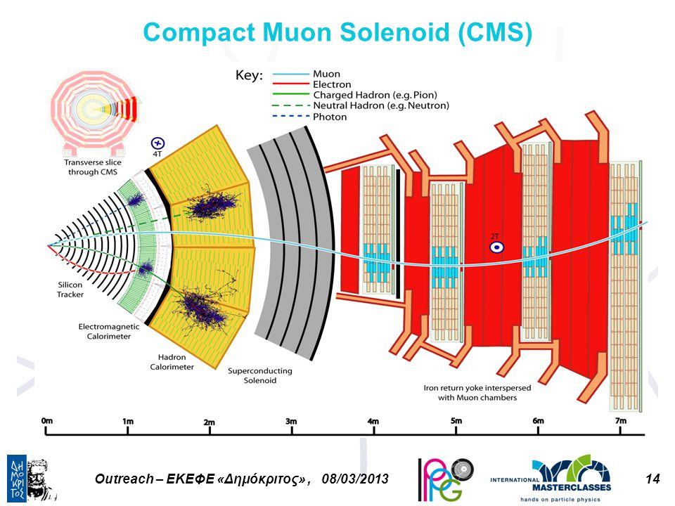 14Outreach – ΕΚΕΦΕ «Δημόκριτος», 08/03/2013 Compact Muon Solenoid (CMS)