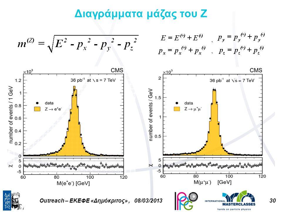 30Outreach – ΕΚΕΦΕ «Δημόκριτος», 08/03/2013 Διαγράμματα μάζας του Ζ