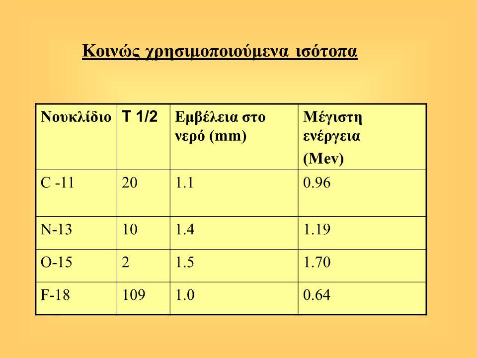 Κοινώς χρησιμοποιούμενα ισότοπα Νουκλίδιο Τ 1/2 Εμβέλεια στο νερό (mm) Μέγιστη ενέργεια (Mev) C -11201.10.96 Ν-13101.41.19 Ο-1521.51.70 F-181091.00.64