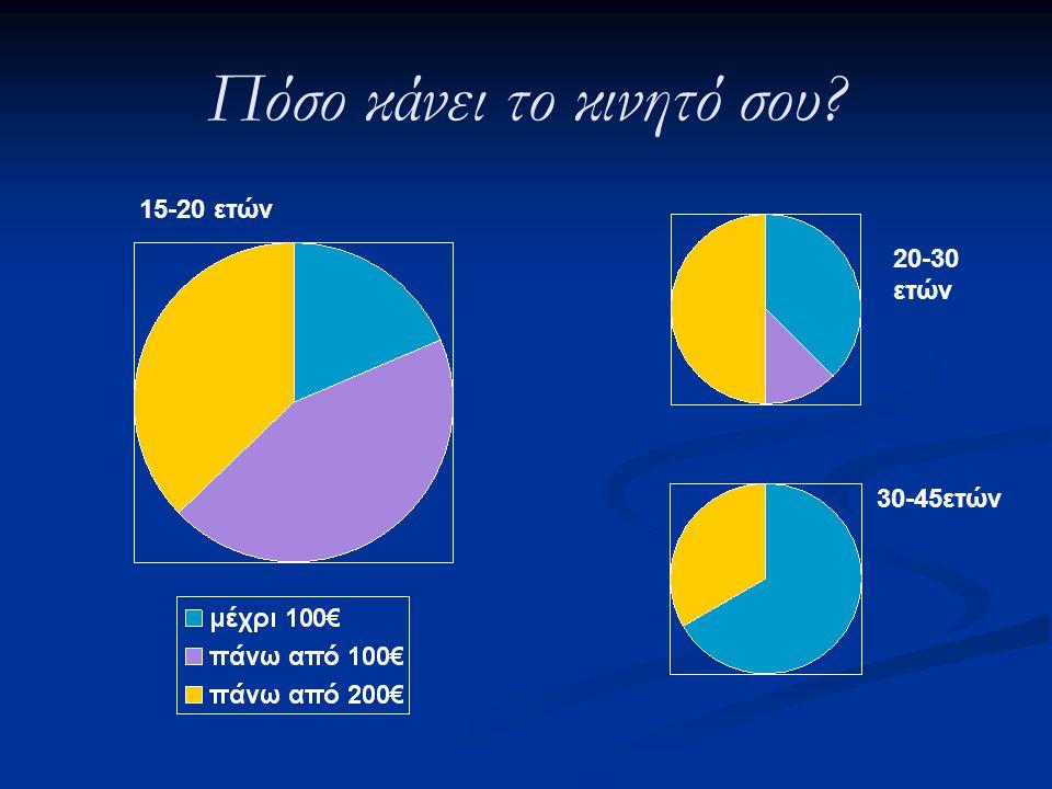 Πόσο κάνει το κινητό σου? 15-20 ετών 20-30 ετών 30-45ετών