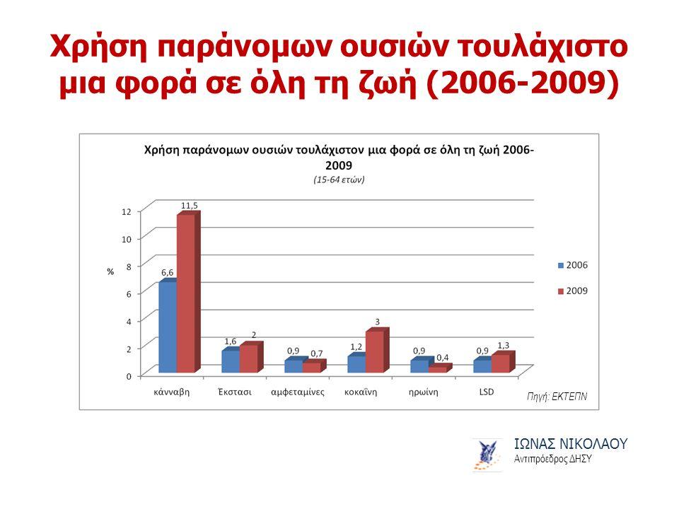 Χρήση παράνομων ουσιών τουλάχιστο μια φορά σε όλη τη ζωή (2006-2009) ΙΩΝΑΣ ΝΙΚΟΛΑΟΥ Αντιπρόεδρος ΔΗΣΥ Πηγή: ΕΚΤΕΠΝ