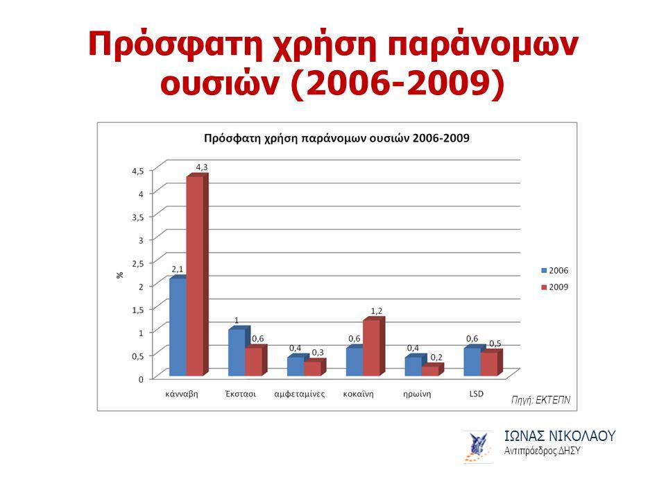 Πρόσφατη χρήση παράνομων ουσιών (2006-2009) ΙΩΝΑΣ ΝΙΚΟΛΑΟΥ Αντιπρόεδρος ΔΗΣΥ Πηγή: ΕΚΤΕΠΝ