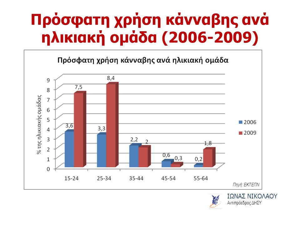 Πρόσφατη χρήση κάνναβης ανά ηλικιακή ομάδα (2006-2009) ΙΩΝΑΣ ΝΙΚΟΛΑΟΥ Αντιπρόεδρος ΔΗΣΥ Πηγή: ΕΚΤΕΠΝ