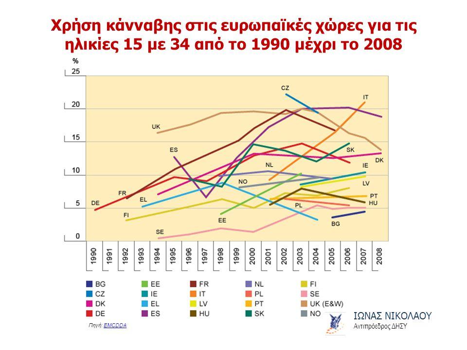 ΙΩΝΑΣ ΝΙΚΟΛΑΟΥ Αντιπρόεδρος ΔΗΣΥ Χρήση κάνναβης στις ευρωπαϊκές χώρες για τις ηλικίες 15 με 34 από το 1990 μέχρι το 2008 Πηγή: EMCDDAEMCDDA