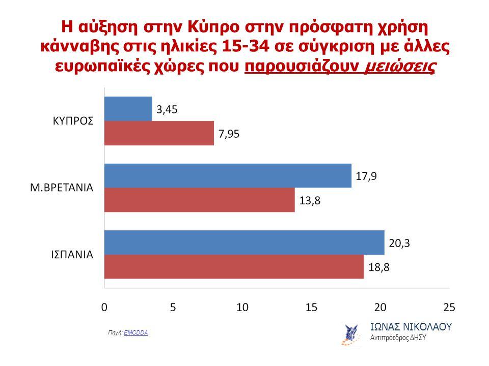 Η αύξηση στην Κύπρο στην πρόσφατη χρήση κάνναβης στις ηλικίες 15-34 σε σύγκριση με άλλες ευρωπαϊκές χώρες που παρουσιάζουν μειώσεις ΙΩΝΑΣ ΝΙΚΟΛΑΟΥ Αντιπρόεδρος ΔΗΣΥ Πηγή: EMCDDAEMCDDA