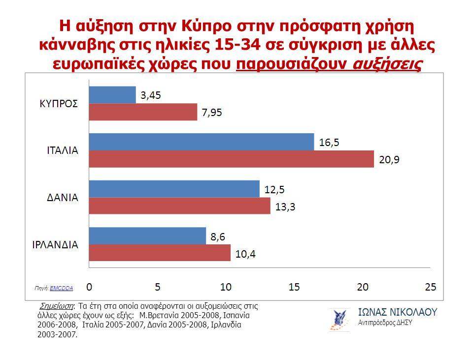 Η αύξηση στην Κύπρο στην πρόσφατη χρήση κάνναβης στις ηλικίες 15-34 σε σύγκριση με άλλες ευρωπαϊκές χώρες που παρουσιάζουν αυξήσεις ΙΩΝΑΣ ΝΙΚΟΛΑΟΥ Αντιπρόεδρος ΔΗΣΥ Σημείωση: Τα έτη στα οποία αναφέρονται οι αυξομειώσεις στις άλλες χώρες έχουν ως εξής: Μ.Βρετανία 2005-2008, Ισπανία 2006-2008, Ιταλία 2005-2007, Δανία 2005-2008, Ιρλανδία 2003-2007.