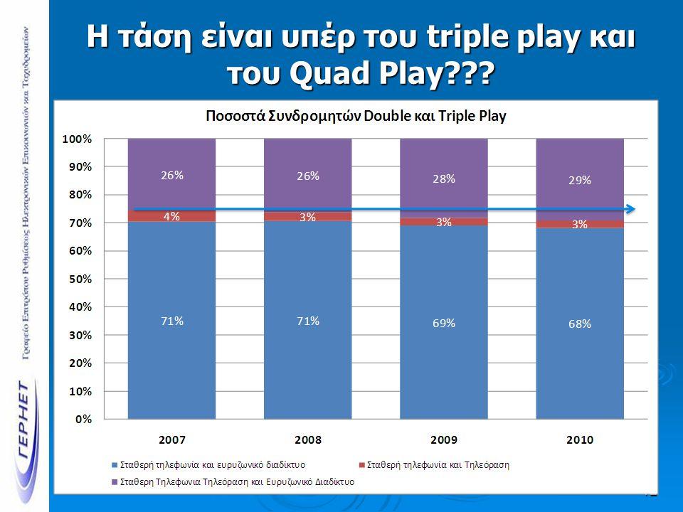 Η τάση είναι υπέρ του triple play και του Quad Play 12