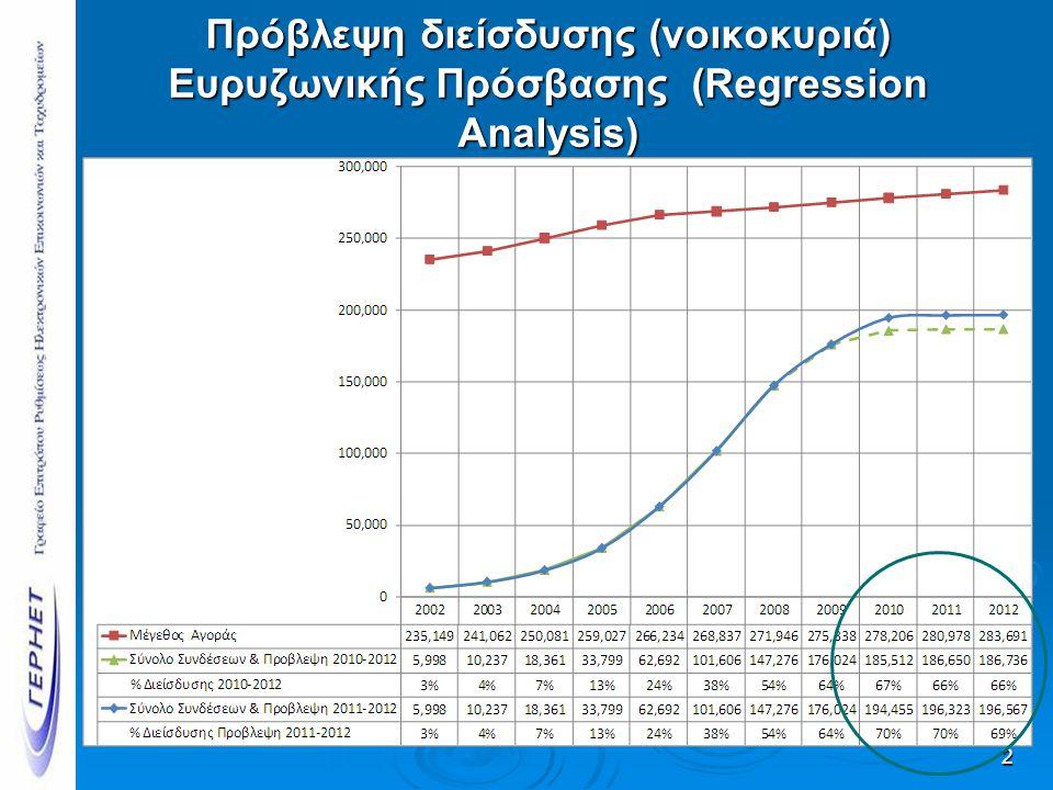 Πρόβλεψη διείσδυσης (νοικοκυριά) Ευρυζωνικής Πρόσβασης (Regression Analysis) 2
