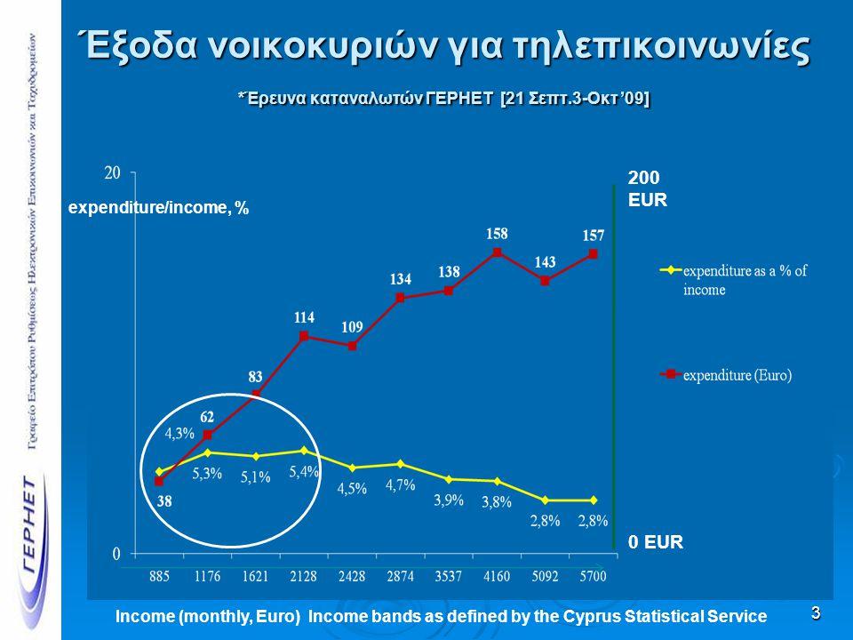 Έξοδα νοικοκυριών για τηλεπικοινωνίες *Έρευνα καταναλωτών ΓΕΡΗΕΤ [21 Σεπτ.3-Οκτ '09] 3 0 EUR 200 EUR expenditure/income, % Income (monthly, Euro) Inco