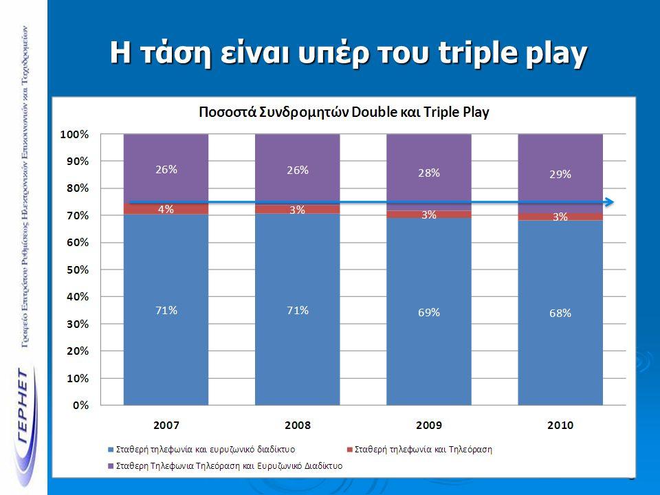 Η τάση είναι υπέρ του triple play 5