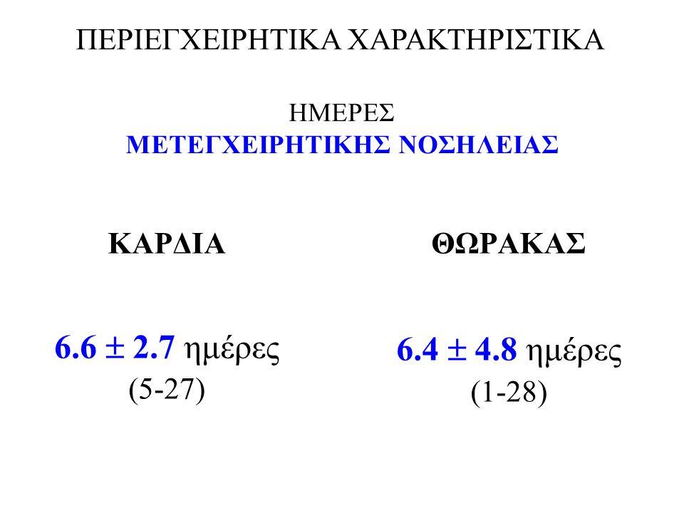 ΗΜΕΡΕΣ ΜΕΤΕΓΧΕΙΡΗΤΙΚΗΣ ΝΟΣΗΛΕΙΑΣ ΚΑΡΔΙΑ 6.6  2.7 ημέρες (5-27) ΘΩΡΑΚΑΣ 6.4  4.8 ημέρες (1-28) ΠΕΡΙΕΓΧΕΙΡΗΤΙΚΑ ΧΑΡΑΚΤΗΡΙΣΤΙΚΑ