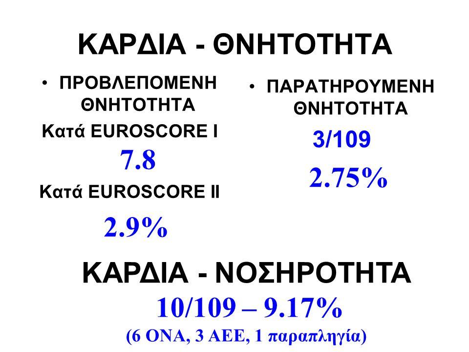 ΚΑΡΔΙΑ - ΘΝΗΤΟΤΗΤΑ ΠΡΟΒΛΕΠΟΜΕΝΗ ΘΝΗΤΟΤΗΤΑ Κατά EUROSCORE I 7.8 Κατά EUROSCORE II 2.9% ΠΑΡΑΤΗΡΟΥΜΕΝΗ ΘΝΗΤΟΤΗΤΑ 3/109 2.75% ΚΑΡΔΙΑ - ΝΟΣΗΡΟΤΗΤΑ 10/109 –