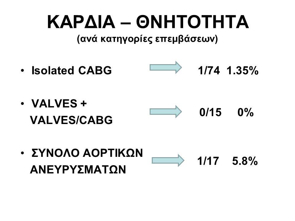 ΚΑΡΔΙΑ – ΘΝΗΤΟΤΗΤΑ (ανά κατηγορίες επεμβάσεων) Isolated CABG 1/74 1.35% VALVES + VALVES/CABG ΣΥΝΟΛΟ ΑΟΡΤΙΚΩΝ ΑΝΕΥΡΥΣΜΑΤΩΝ 0/15 0% 1/17 5.8%