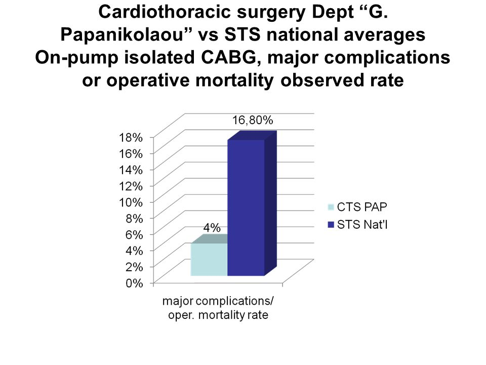 "Cardiothoracic surgery Dept ""G. Papanikolaou"" vs STS national averages On-pump isolated CABG, major complications or operative mortality observed rate"