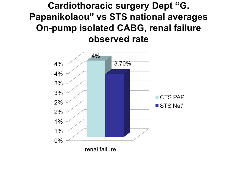 "Cardiothoracic surgery Dept ""G. Papanikolaou"" vs STS national averages On-pump isolated CABG, renal failure observed rate"