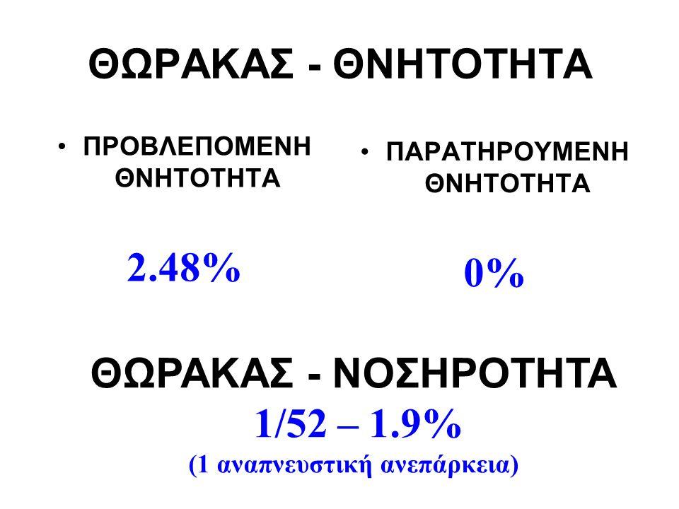 ΘΩΡΑΚΑΣ - ΘΝΗΤΟΤΗΤΑ ΠΡΟΒΛΕΠΟΜΕΝΗ ΘΝΗΤΟΤΗΤΑ 2.48% ΠΑΡΑΤΗΡΟΥΜΕΝΗ ΘΝΗΤΟΤΗΤΑ 0% ΘΩΡΑΚΑΣ - ΝΟΣΗΡΟΤΗΤΑ 1/52 – 1.9% (1 αναπνευστική ανεπάρκεια)