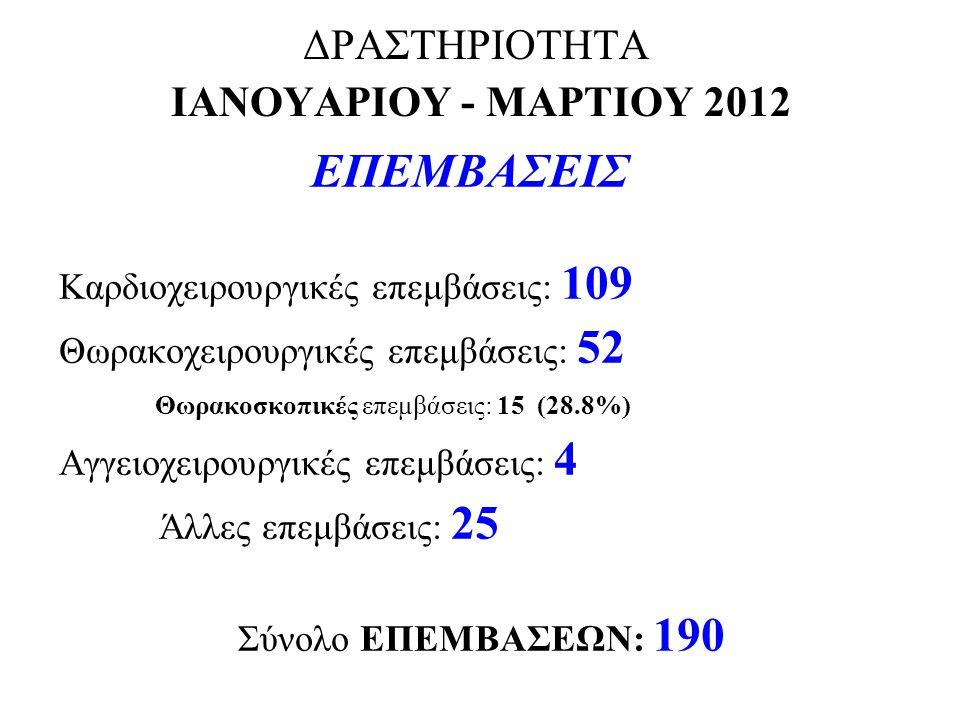 ΔΡΑΣΤΗΡΙΟΤΗΤΑ ΙΑΝΟΥΑΡΙΟΥ - ΜΑΡΤΙΟΥ 2012 ΕΠΕΜΒΑΣΕΙΣ Καρδιοχειρουργικές επεμβάσεις: 109 Θωρακοχειρουργικές επεμβάσεις: 52 Θωρακοσκοπικές επεμβάσεις: 15